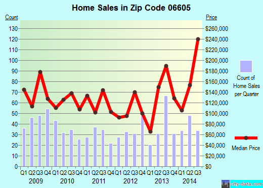 Zip code 06605 (Bridgeport, Connecticut) real estate house value trends