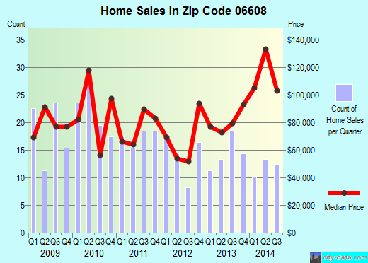 Zip code 06608 (Bridgeport, Connecticut) real estate house value trends