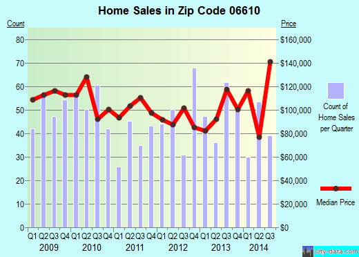 Zip code 06610 (Bridgeport, Connecticut) real estate house value trends