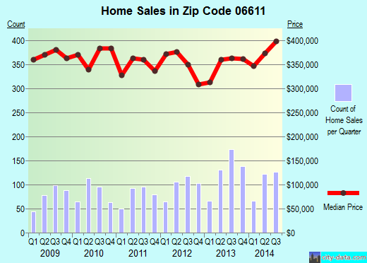 Zip code 06611 (Trumbull, Connecticut) real estate house value trends