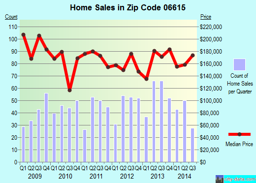 Zip code 06615 (Stratford, Connecticut) real estate house value trends