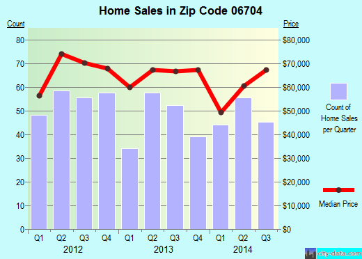 Zip code 06704 (Waterbury, Connecticut) real estate house value trends
