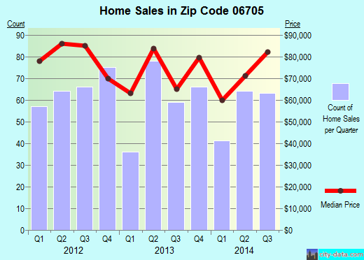 Zip code 06705 (Waterbury, Connecticut) real estate house value trends