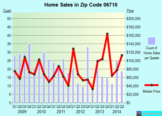 Zip code 06710 (Waterbury, Connecticut) real estate house value trends