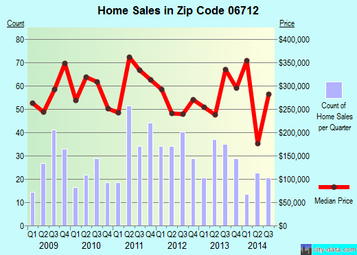 Zip code 06712 (PROSPECT, Connecticut) real estate house value trends