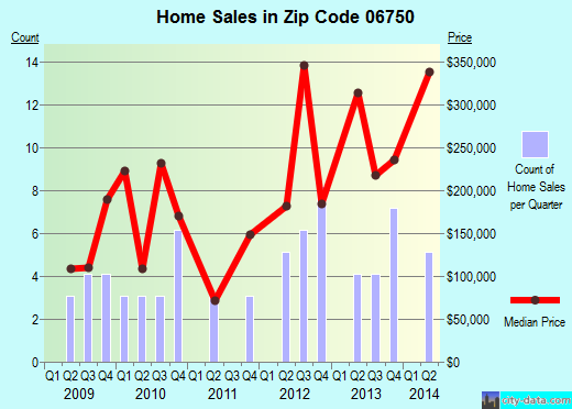 Zip code 06750 (Bantam, Connecticut) real estate house value trends