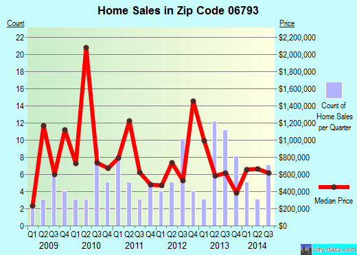 Zip code 06793 (, Connecticut) real estate house value trends