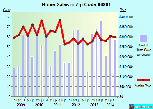Zip code 06801 (Bethel, Connecticut) real estate house value trends