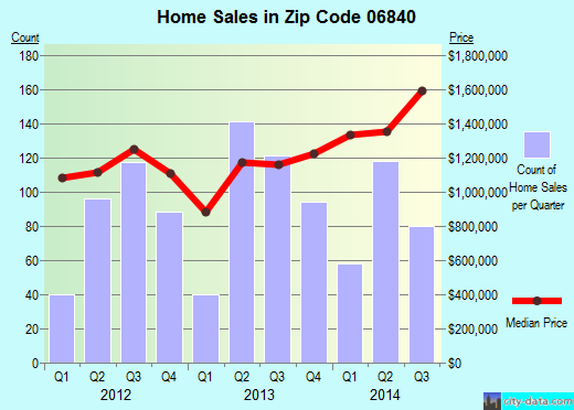 Zip code 06840 (, Connecticut) real estate house value trends