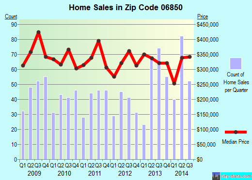 Zip code 06850 (Norwalk, Connecticut) real estate house value trends