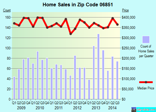 Zip code 06851 (Norwalk, Connecticut) real estate house value trends