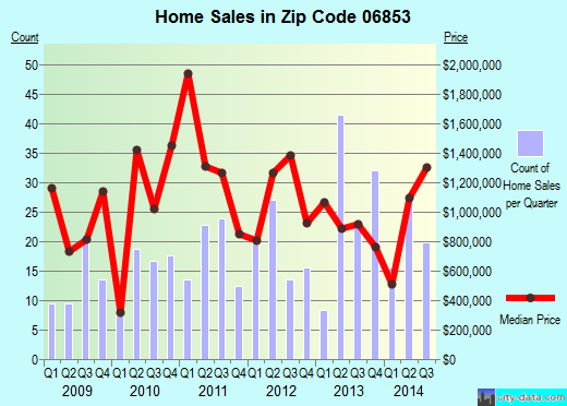 Zip code 06853 (NORWALK, Connecticut) real estate house value trends