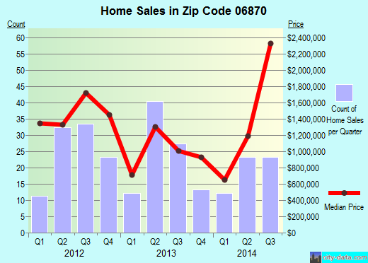 Zip code 06870 (, Connecticut) real estate house value trends