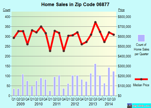 Zip code 06877 (RIDGEFIELD, Connecticut) real estate house value trends