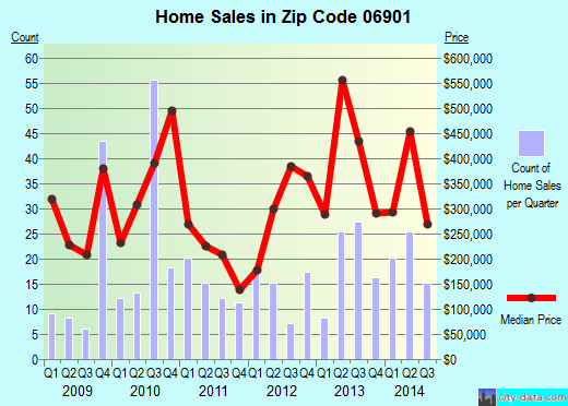 Zip code 06901 (Stamford, Connecticut) real estate house value trends