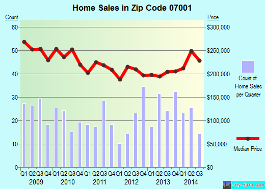 Zip code 07001 (AVENEL, New Jersey) real estate house value trends