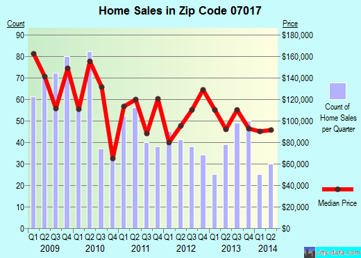 Zip code 07017 (East Orange, New Jersey) real estate house value trends