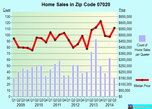 Zip code 07020 (EDGEWATER, New Jersey) real estate house value trends