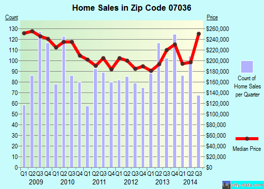 Zip code 07036 (LINDEN, New Jersey) real estate house value trends