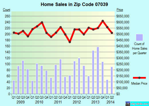 Zip code 07039 (Short Hills, New Jersey) real estate house value trends