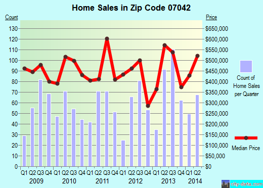 Zip code 07042 (Upper Montclair, New Jersey) real estate house value trends