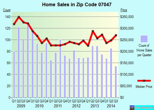Zip code 07047 (, New Jersey) real estate house value trends