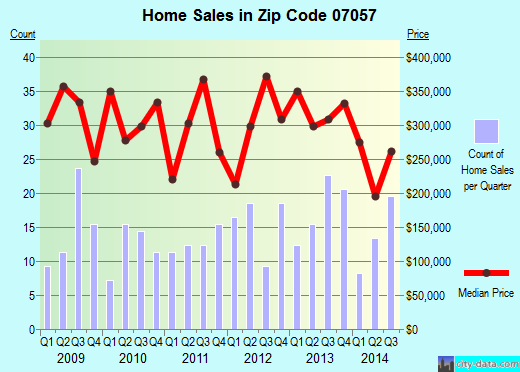 Zip code 07057 (WALLINGTON, New Jersey) real estate house value trends