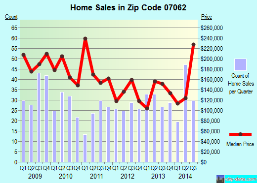 Zip code 07062 (PLAINFIELD, New Jersey) real estate house value trends