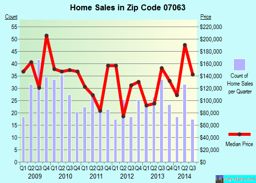 Zip code 07063 (PLAINFIELD, New Jersey) real estate house value trends