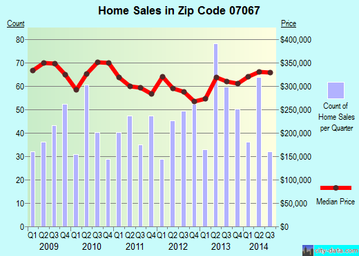 Zip code 07067 (COLONIA, New Jersey) real estate house value trends