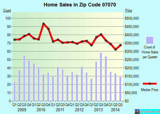 Zip code 07070 (Rutherford, New Jersey) real estate house value trends