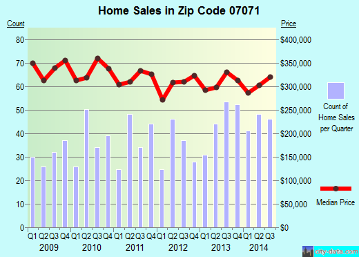 Zip code 07071 (LYNDHURST, New Jersey) real estate house value trends