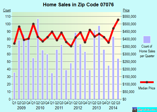 Zip code 07076 (Plainfield, New Jersey) real estate house value trends