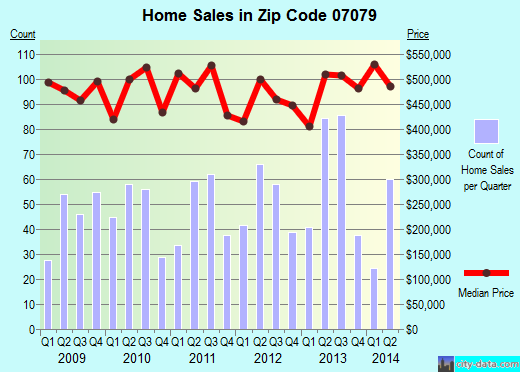 Zip code 07079 (, New Jersey) real estate house value trends