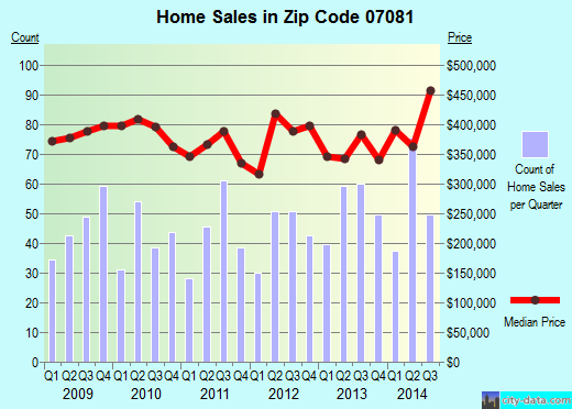 Zip code 07081 (, New Jersey) real estate house value trends
