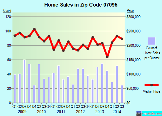 Zip code 07095 (Woodbridge, New Jersey) real estate house value trends