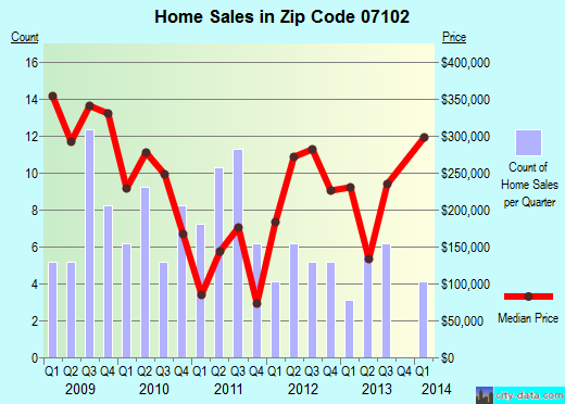 Zip code 07102 (Newark, New Jersey) real estate house value trends