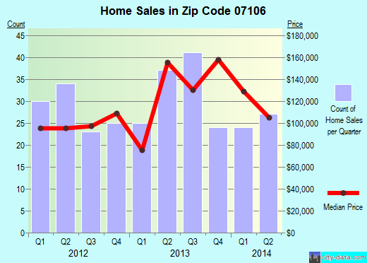 Zip code 07106 (Newark, New Jersey) real estate house value trends