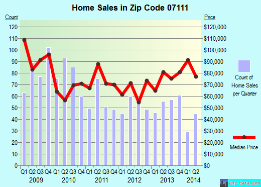 Zip code 07111 (Newark, New Jersey) real estate house value trends