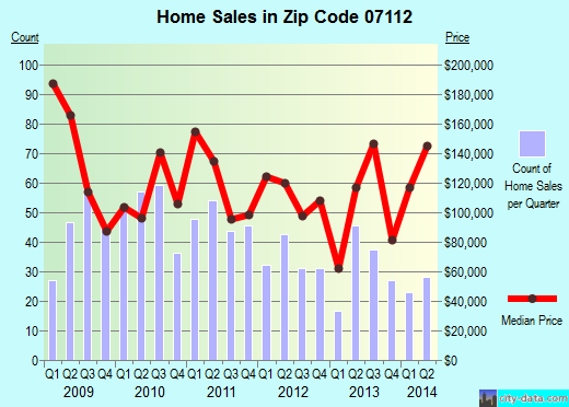 Zip code 07112 (Newark, New Jersey) real estate house value trends