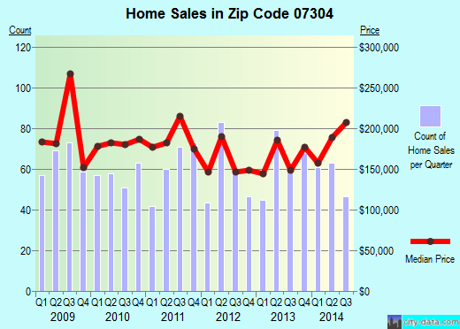 Zip code 07304 (Jersey City, New Jersey) real estate house value trends