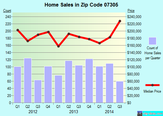 Zip code 07305 (Jersey City, New Jersey) real estate house value trends