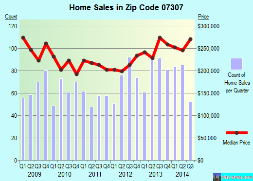Zip code 07307 (Jersey City, New Jersey) real estate house value trends