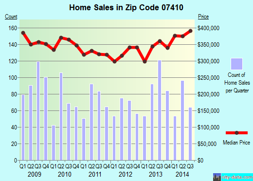 Zip code 07410 (Fair Lawn, New Jersey) real estate house value trends