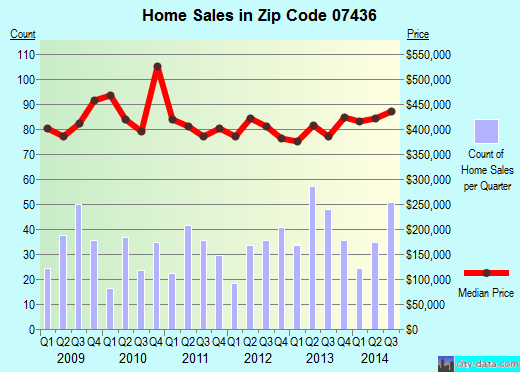 Zip code 07436 (Oakland, New Jersey) real estate house value trends