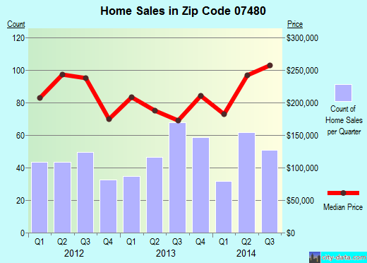 Zip code 07480 (, New Jersey) real estate house value trends