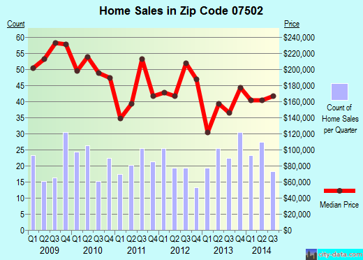 Zip code 07502 (Paterson, New Jersey) real estate house value trends