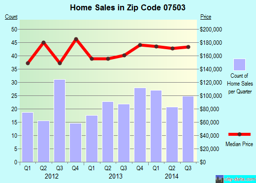 Zip code 07503 (Paterson, New Jersey) real estate house value trends