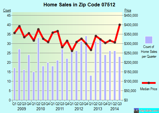 Zip code 07512 (Totowa, New Jersey) real estate house value trends