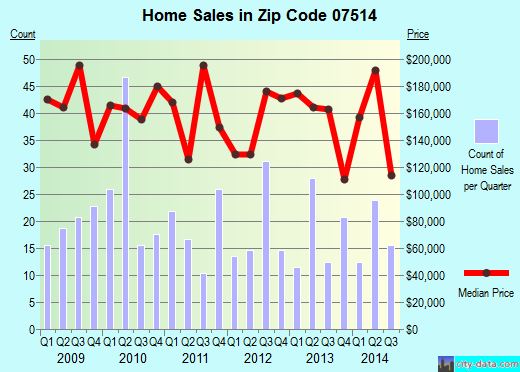 Zip code 07514 (Paterson, New Jersey) real estate house value trends